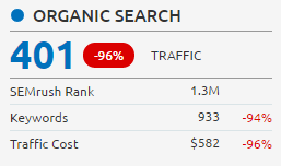 organic search of the domain
